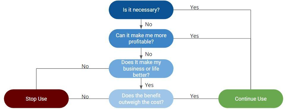 Cost Saving Flow Chart